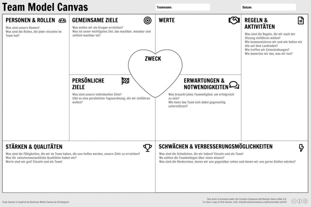 Team Canvas, deutsche Version