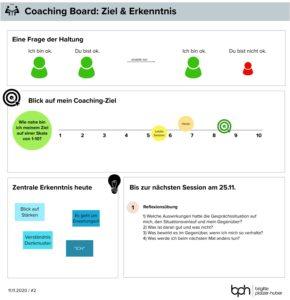 Business Coaching Whiteboard - bph - Brigitte Platzer-Huber - Ebersberg
