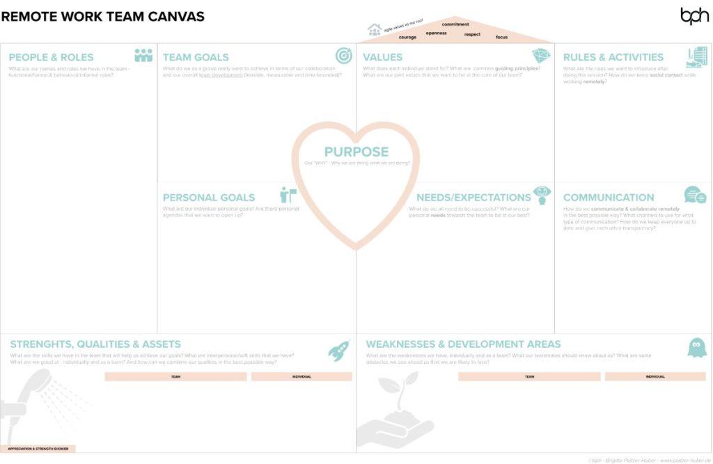 Team Canvas - Remote Work - Brigitte Platzer-Huber